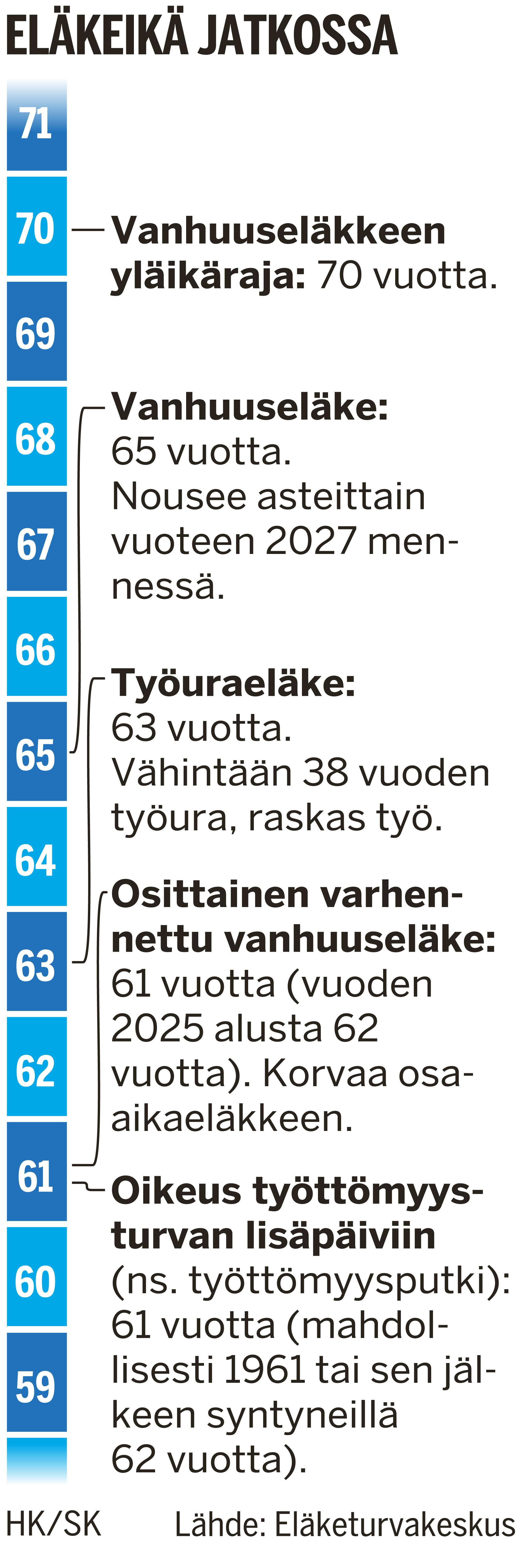 Grafiikka Hannu Kyyriäinen.