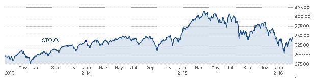 Eurooppalaisten yritysten osakkeet ovat myös tulleet alas viime kesästä lähtien huolimatta, että EKP oli jo aloittanut oman QE-ohjelmansa.
