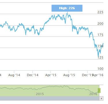 Eurooppalaisten pankkien osakkeet ovat tulleet alas vuoden alusta.