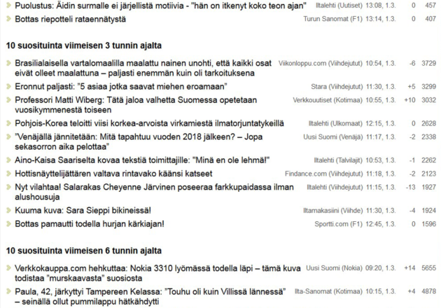 Uutisportaali Amppareiden suosituimpia otsikoita 1. maaliskuuta 2017. Kuvakaappaus.