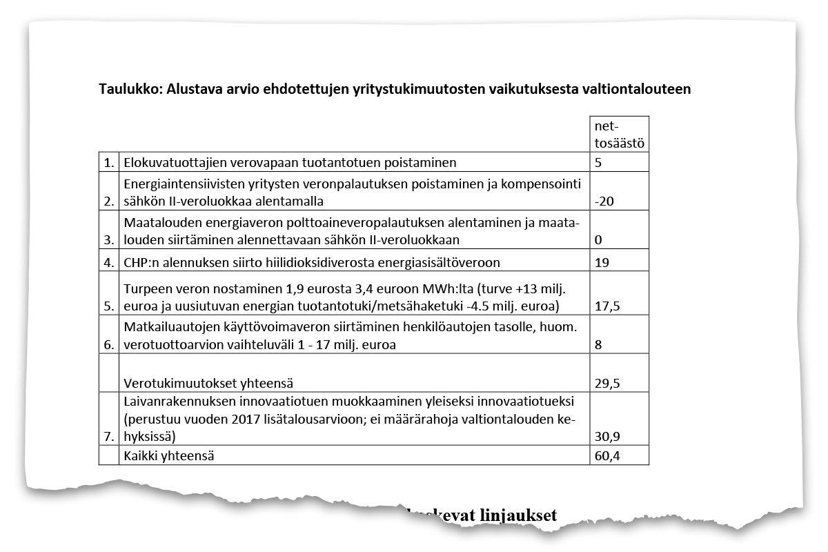 Yritystukityöryhmän puheenjohtaja Mauri Pekkarisen ehdotus on päivätty 28. maaliskuuta.