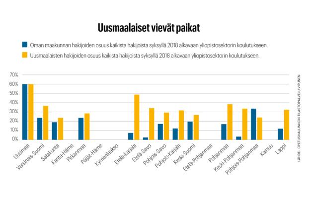 Helsingin, Espoon ja Vantaan nuoret täyttävät yliopistoja kaikkialla Suomessa.
