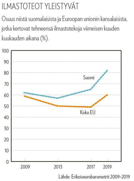 Grafiikka 2: Ilmastoteot yleistyvät