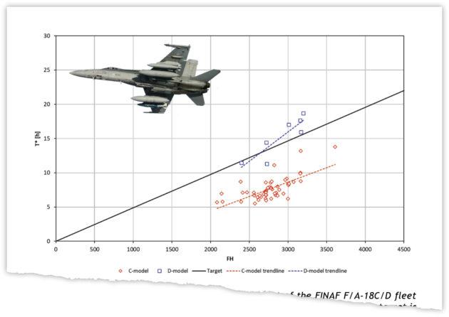 Taulukko kuvaa lentokoneen pystysuoran pyrstön (vertical tail) kulumisen ja käyttömäärän suhdetta. C-mallin Hornetit ovat yksipaikkaisia, D-mallit kaksipaikkaisia.