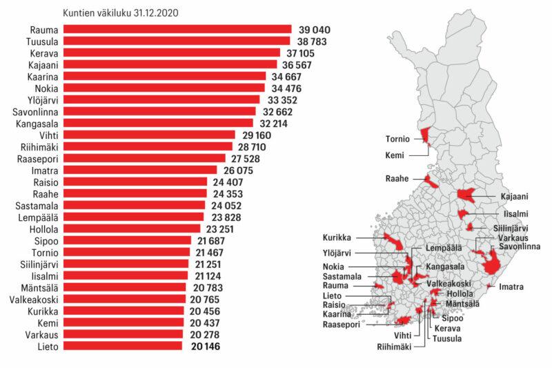 Kovin sopeutuspaine kohdistuu 20000–40000 asukkaan seutukaupunkeihin, arvioi valtiovarainministeriö.