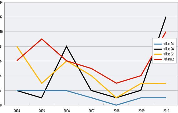 Hukkuneet vuosina 2004-2010