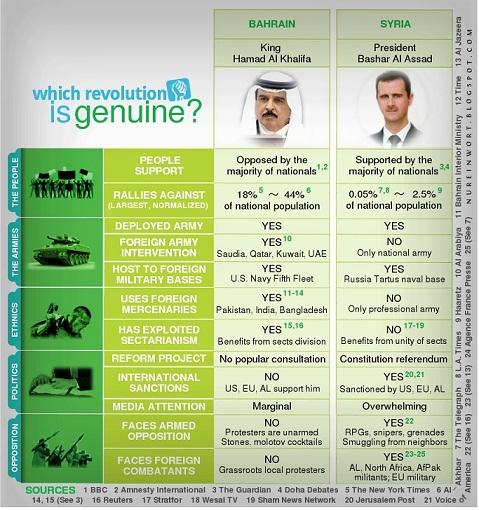Syyrian ja Bahrainin kansannousujen vertailua