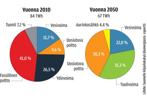Energiantuotanto Suomessa