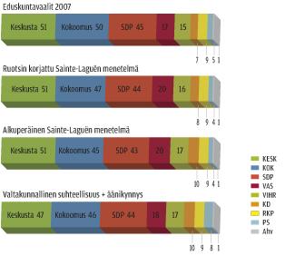 Eduskuntavaalit 2007 eri äänten laskutavoilla