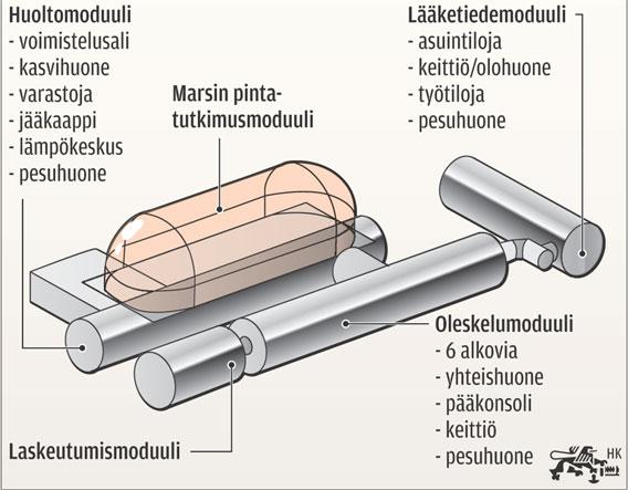 Avaruusalus-laboratorio