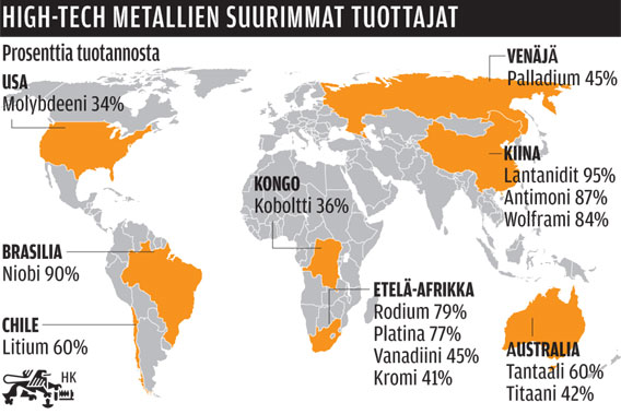 High-tech -metallien tuottajat